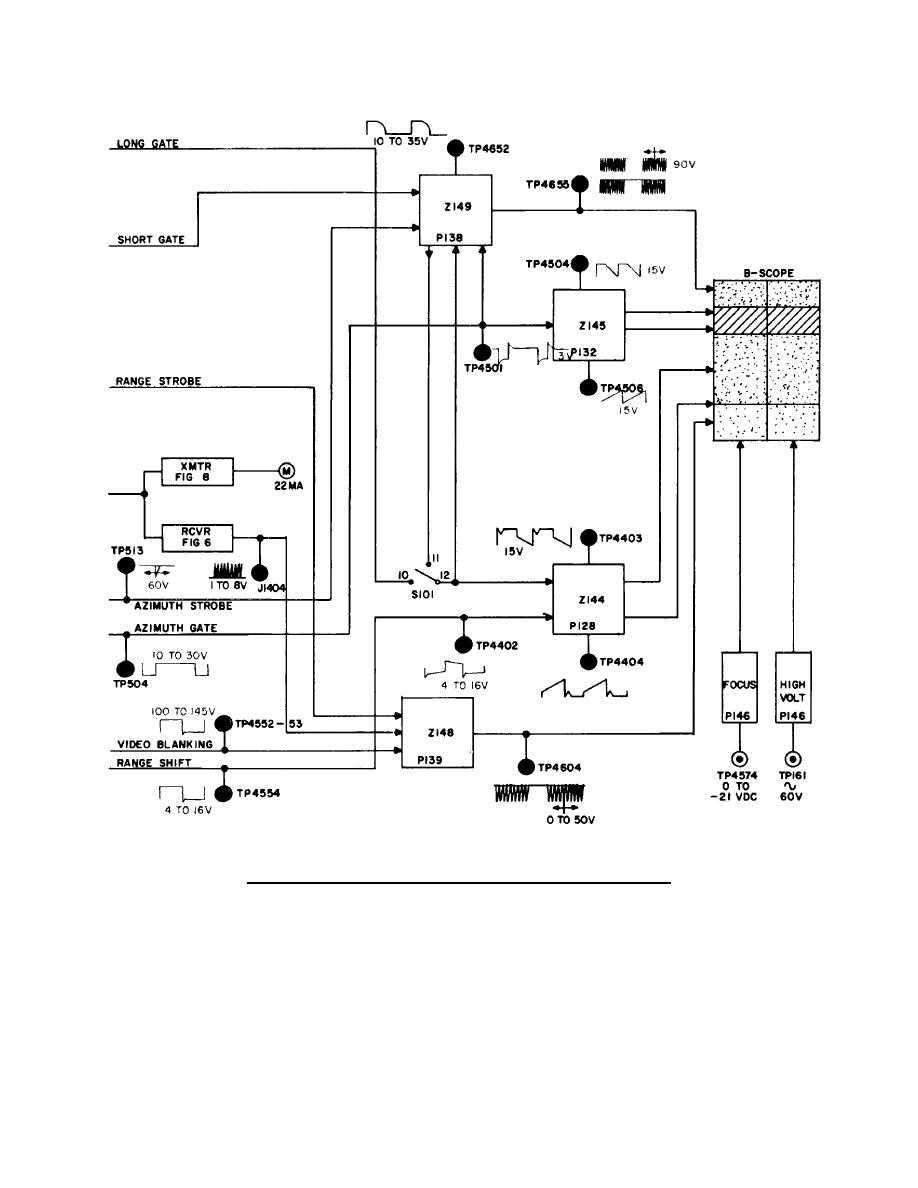 ry block diagram continued figure 5. synchronizer and indicator block diagram--continued. uml block diagram