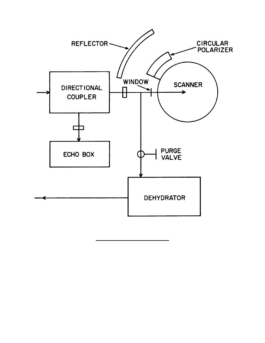 rf system block diagram continued