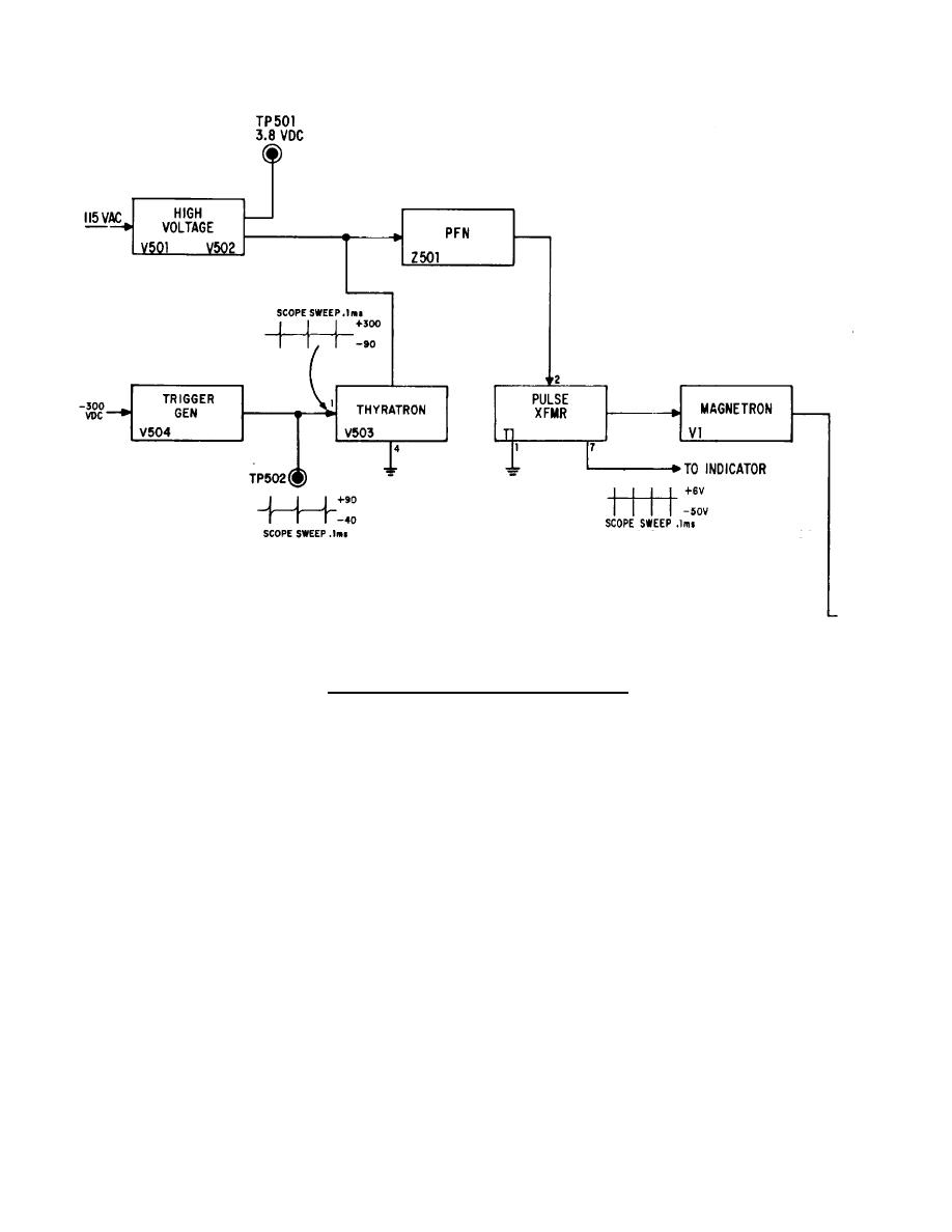 Rf Block Diagram